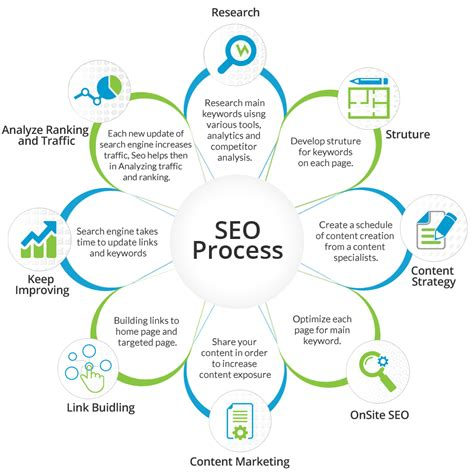 Seo Process by Seo Best Seo And Digital Marketing Services 21centuryweb