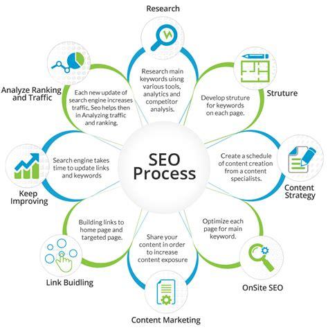 Seo Best Digital Marketing Services Centuryweb