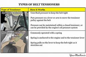 How To Check A Faulty Timing Belt Tensioner