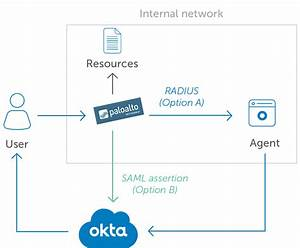 Okta Mfa For Palo Alto Networks Vpn