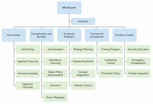 Hotel Organizational Chart  U2013 Introduction And Sample