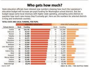 school stats who gets how much state s new 383 | ed7d379e 78ad 11e7 a1a9 4f8ddd191a99 780x584
