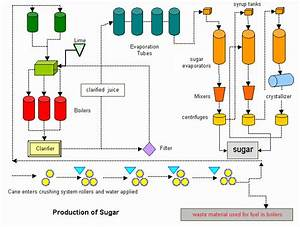 Schematic Diagram Of Sugar Production