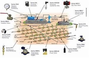 Irrigation  U2014 Process  U0026 Pneumatics