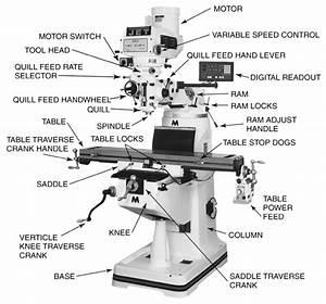 Machine  U0026 Tool Safety