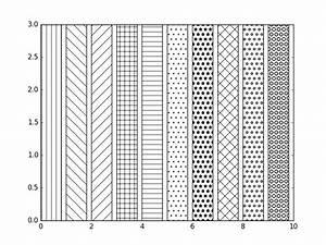 Matplotlib Bar Chart Display Textures To Bars And Wedges