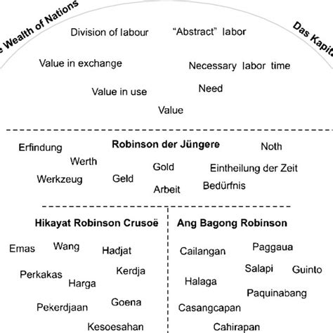 Chapters, conference papers, creative and literary works (rgc: (PDF) (Robinson Crusoe in Southeast Asia) Joachim Campe's ...