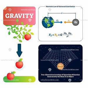 Gravity Explanation Diagram With Formula  Vector
