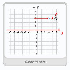 Y Koordinate Berechnen : what is x coordinate definition facts example ~ Themetempest.com Abrechnung