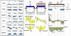 Learn How To Draw Shear Force And Bending Moment Diagrams