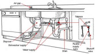 Change A Kitchen Faucet Installing A Kitchen Sink Drain Builders Net