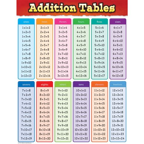 Addition Tables Chart  Maths Charts For The Classroom