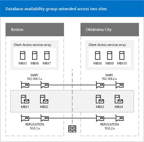 Office 365 Outlook Bandwidth Requirements by Exchange 高可用性 Exchange 高可用性的步骤 Exchange 站点恢复能力 站点恢复