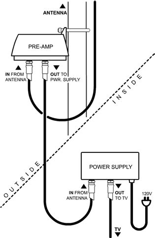 How Properly Install Pre Amplifier