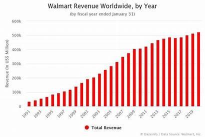Walmart Sales Revenue 1970 Dazeinfo Fy Fiscal