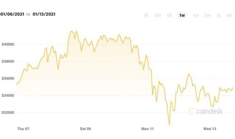 Bitcoin is a digital currency that can be transferred and used to make payments anonymously without fees. Bitcoin Price Usd Today / Bitcoin Draws an Accumulating Yet Upward Trend at $8.8k : Learn about ...