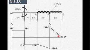 How To Draw Shear Force  U0026 Bending Moment Diagram  Part 4