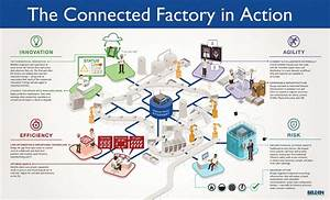 Industry 4 0 Not Reaching Factory Floor