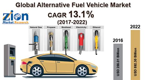 Global Alternative Fuel Vehicle Market To Be Worth Usd 592