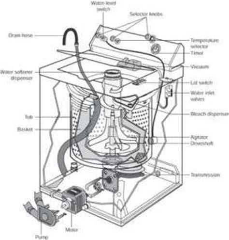 laundry  repair   machines model solved fixya