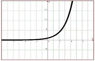 Exponential Function and Graph