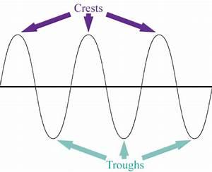 Transverse Wave  Lesson 1054