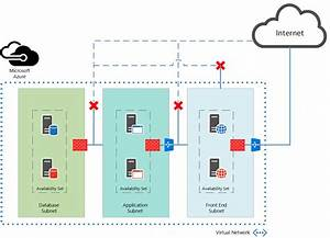 Secure Azure Virtual Network Using Network Security Groups