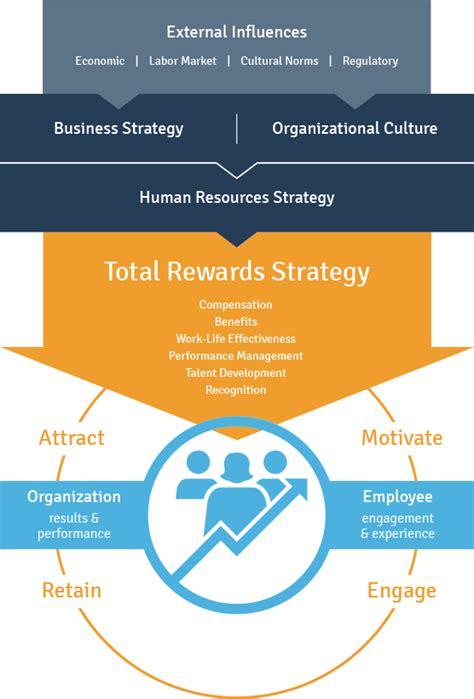 Total Rewards Compensation Template by Worldatwork Total Rewards Model