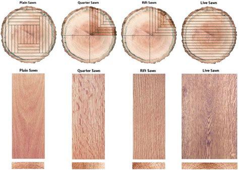 Plain-quarter-rift-live-log-cut-diagram