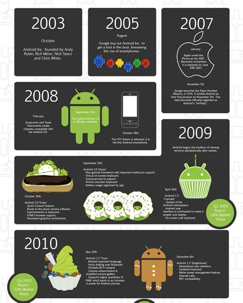 android history android history lollipop images