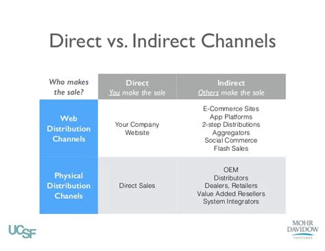 Direct Vs Indirect Channels Who. Physical Therapy Masters Degree. Real Estate Landing Page Templates. Doctor Of Audiology Programs Online. Rimowa Limbo Business Trolley. What Does It Take To Be A Web Designer. Online Data Visualization San Marcos Plumbers. Assisted Living Denton Tx Harp Refinance Loan. Create Business Website Free