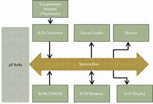 U00b5p 8085 For Programmers  The Programming Model Of