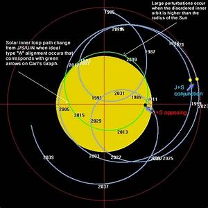 Lines Shape of the Planets Orbits - Pics about space
