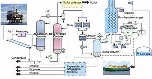 Control System  Natural Gas Liquefication Process  Lng