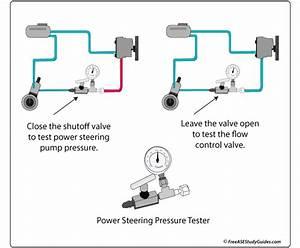 Power Steering Pump Pressure Test  Troubleshooting