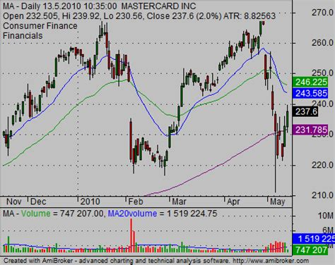ideas  reading stock charts simple stock trading