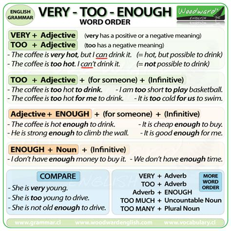 difference  english grammar rules