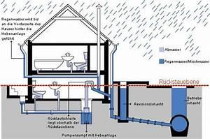 Entwässerung Grundstück Regenwasser : ben tigen sie unterst tzung bei einbau reparatur und wartung ihrer hebeanlage abfluss as allianz ~ Buech-reservation.com Haus und Dekorationen