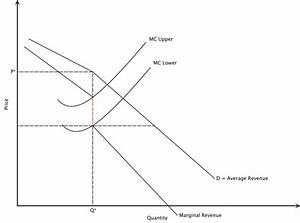 Oligopoly Market Structure  Ialoveniinfo Oligopoly Essay Essay On How To Start A Business also How To Learn English Essay  Pay You To Write My Assignment
