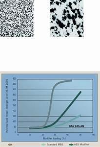 Paraloid U2122 Blx 3670 Impact Modifier Paraloid