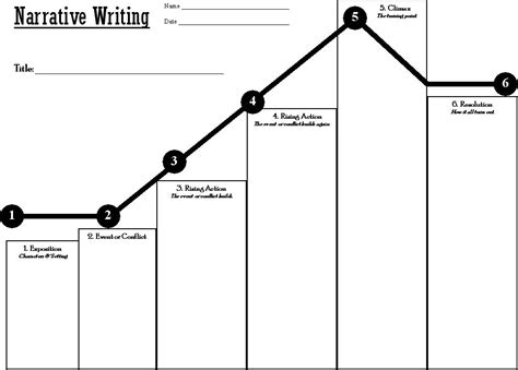 Story Arc Template by Narrative Plot Graph Thinglink