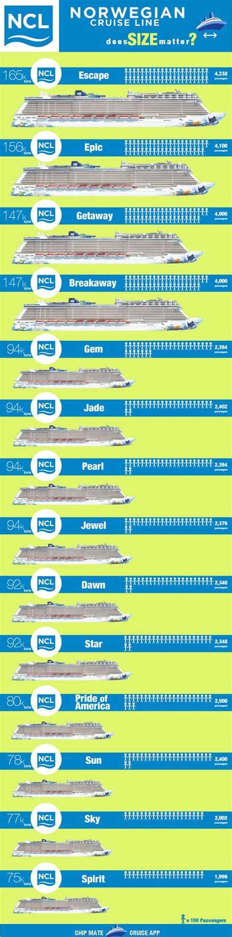 Carnival cruise ships size comparison