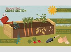 Drainage For Raised Garden Beds Garden Inspiration