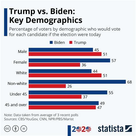 Chart: Trump vs. Biden: Key Demographics | Statista