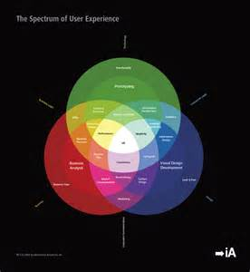 user experience designer the spectrum of user experience design awesome time wasters