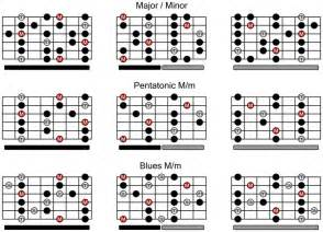 Guitar Scales Tabs Chart