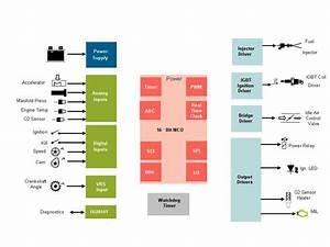 Fig  1 Block Diagram Of Small Engine Ecu