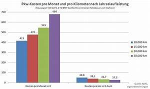 Auto Wertverlust Berechnen : kilometerkosten beim autofahren ~ Themetempest.com Abrechnung