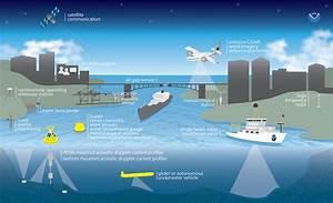 Coastal Observing | IOOS Assocation