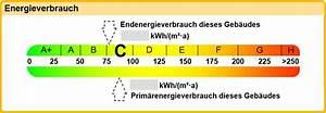 Energieausweis Online Berechnen : verbrauchsabhangiger energieausweis solarenergie f r zu hause ~ Themetempest.com Abrechnung